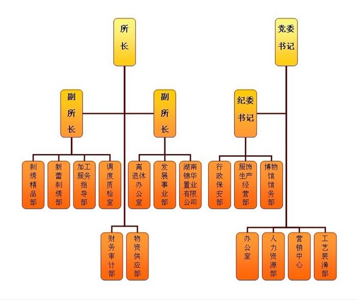 湖南省湘绣研究所组织机构图